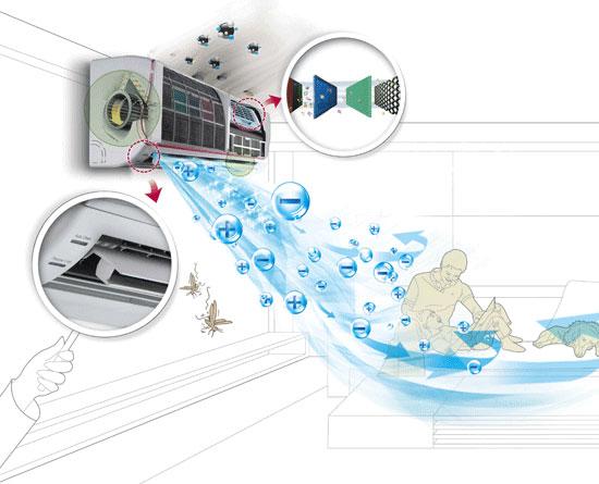 Máy điều hoà nhiệt độ công nghệ biến tần