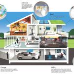 hệ thống điện, nhà thông minh, hệ thống điện thông minh, hệ thống báo trộm, hệ thống báo cháy, hệ thống điều khiển từ xa, hệ thống âm thanh trung tâm, hệ thống điều khiển tự động
