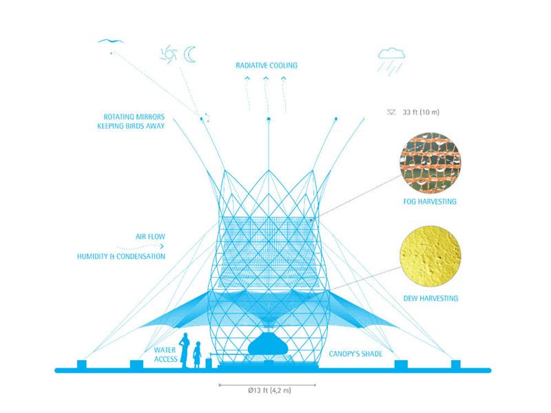 Sơ đồ và một số hình ảnh render của tháp WarkaWater