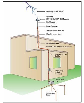 hệ thống tiếp đất chống sét