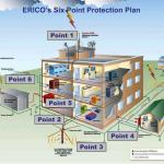 Biện pháp chống sét và hệ thống tiếp đất chống sét lan truyền để bảo vệ tránh thiệt hại về thiết bị và con người do sét gây ra khi xây dựng các công trình.