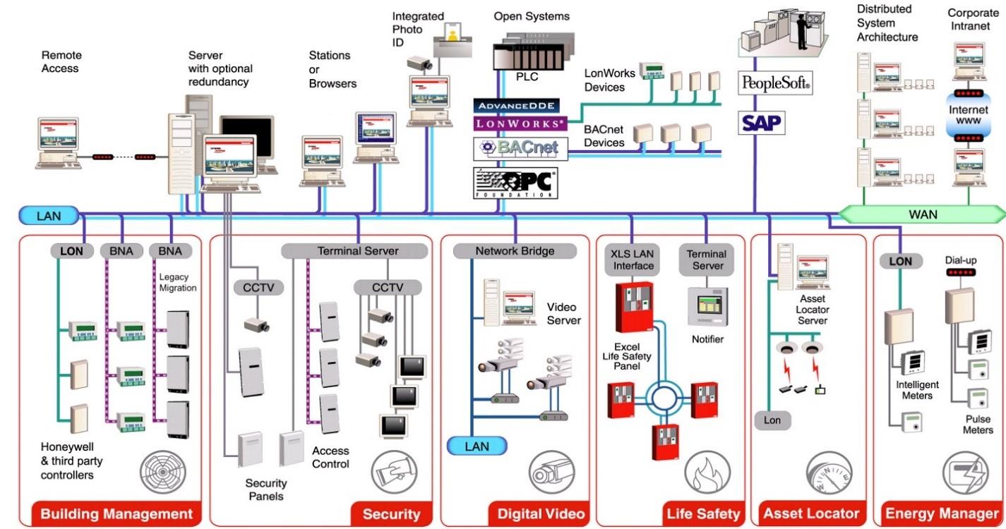 Những điều cơ bản về hệ thống BMS