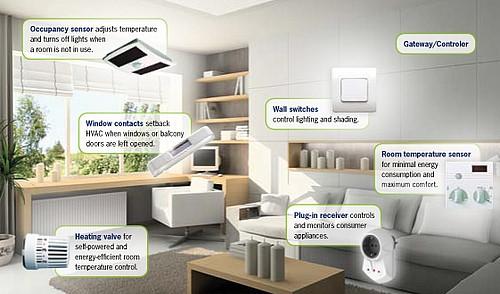 nhà thông minh là gì , smart home là gì