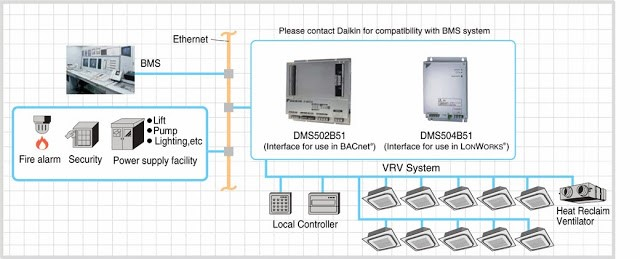 chuẩn kết nối BACnet và LonWorks