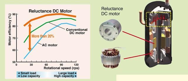 ưu điểm hệ thống máy lạnh trung tâm VRV IV