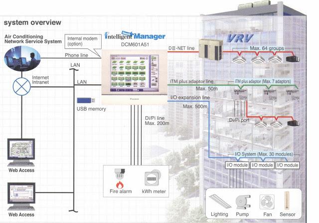 Điều hòa trung tâm VRV IV – Giải pháp hoàn hảo cho công trình của bạn