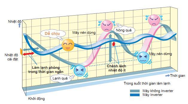Công nghệ inverter trong cơ điện lạnh là gì?