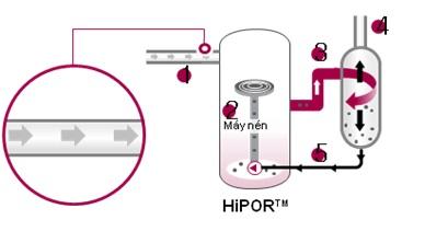 Với các công nghệ mới độc quyền của LG như sử dụng 100% máy nén biến tần, công nghệ hồi dầu kiểu mới HiPORTM làm giảm tổn thất năng lượng trong quá trình hồi dầu về máy nén - nâng cao hiệu suất của máy nén, dàn trao đổi nhiệt hiệu suất cao có thể tự động lựa chọn số lượng đường ống dẫn môi chất lạnh phù hợp cho từng chế độ làm lạnh và sưởi ấm, sử dụng 6 van By-pass giúp nâng cao hiệu suất máy nén ở các chế độ tải nhiệt khác nhau. Nhờ các công nghệ mới nói trên, hệ thống điều hòa trung tâm Multi V IV đã vượt các sản phẩm cùng loại 20% hiệu suất hoạt động, tiết kiệm điện năng tới 18%, làm lạnh nhanh, ổn định và khả năng điều khiển thông minh an toàn.