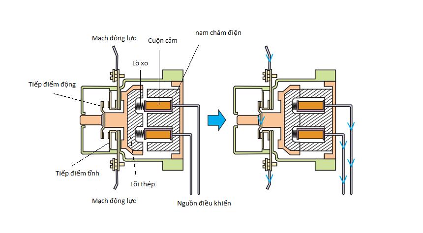 Tìm hiểu về Contactor trong hệ thống cơ điện