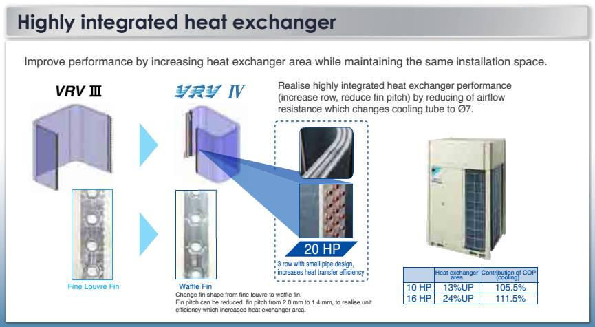 Nhà thầu cơ điện lạnh đưa ra giải pháp điều hòa không khí cho căn hộ các khu chung cư cao cấp