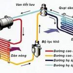 công ty điện lạnh , cong ty dien lanh