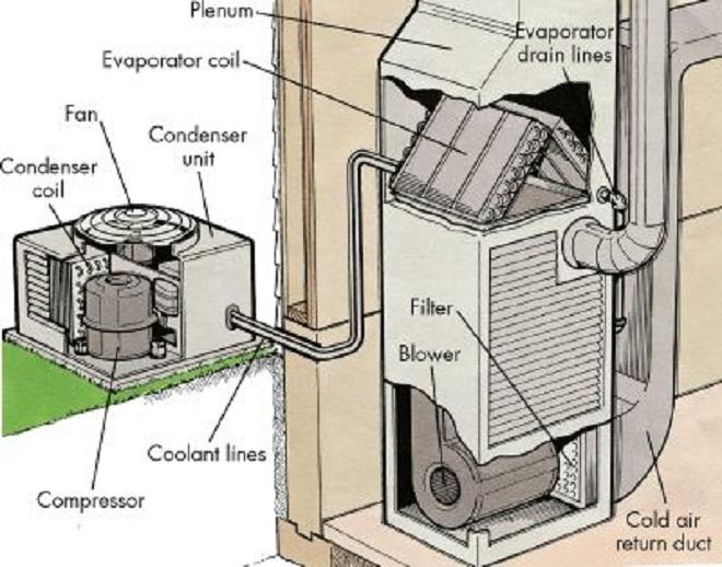 Công ty điện lạnh phân tích nguyên lý hoạt động của điều hòa không khí