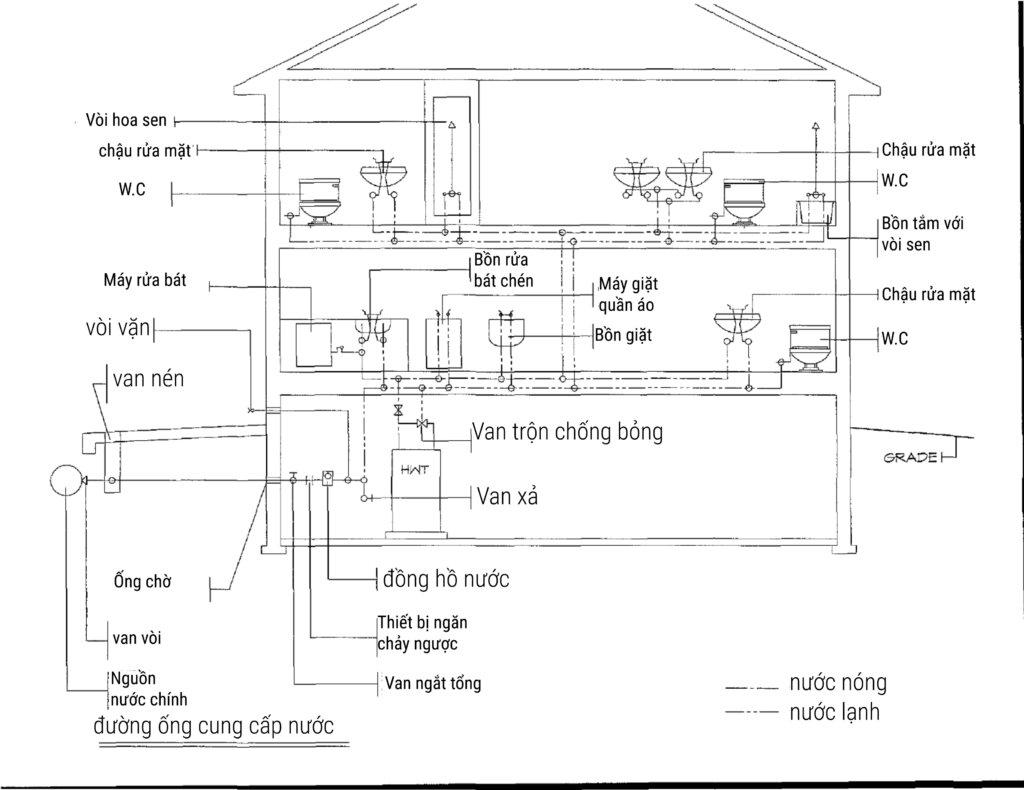 Các nhà thầu cơ điện lạnh chia sẻ về hệ thống nước sinh hoạt dân dụng