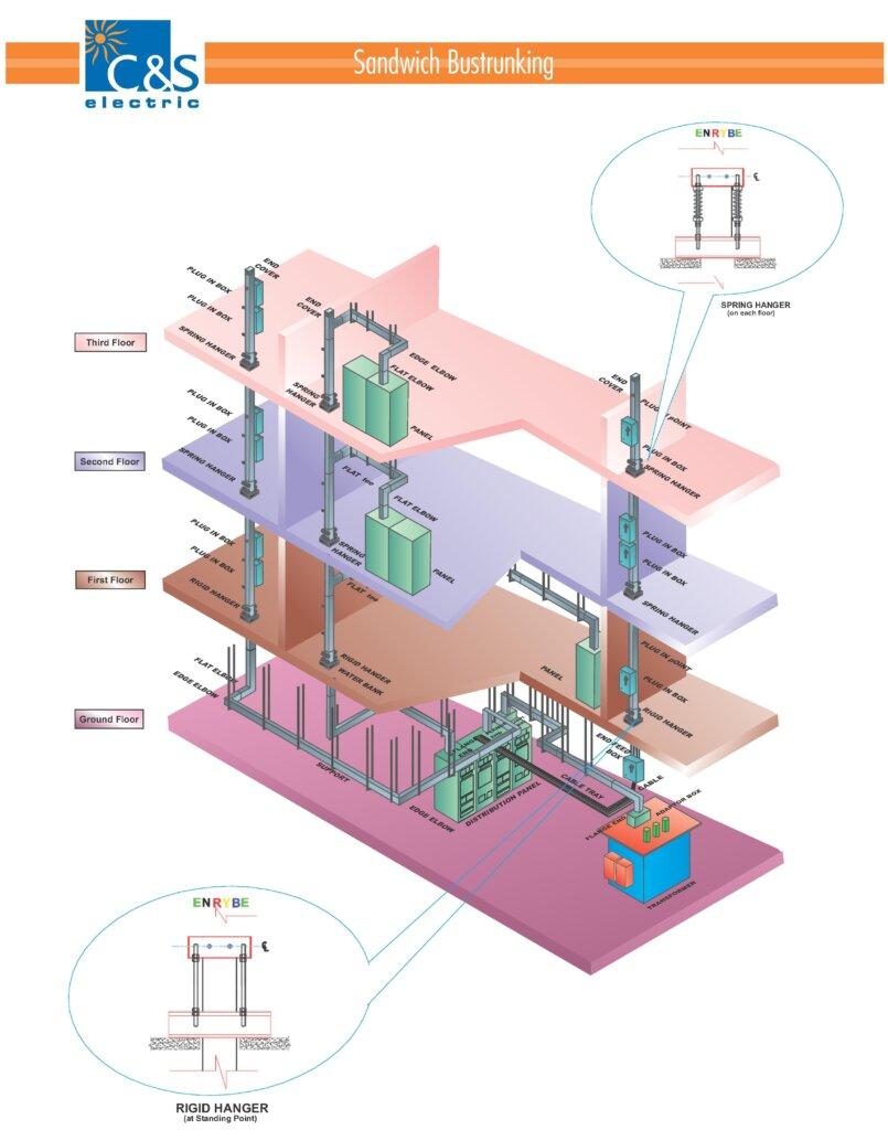 Công ty thi công điện phân biệt Busbar , Busway, Busduct khác nhau như thế nào?