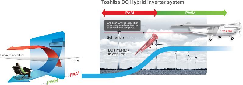 Giải pháp tiết kiệm điện với điều hòa không khí Toshiba