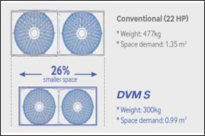 Hệ thống điều hòa trung tâm DVM-S