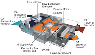 Ưu điểm của hệ thống máy lạnh trung tâm Daikin VRV
