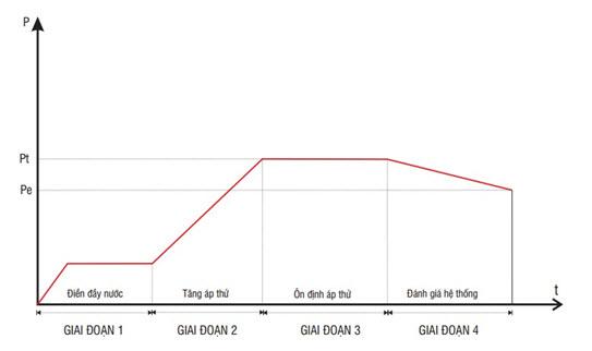 Các công ty cơ điện lạnh hướng dẫn thử áp suất hệ thống ống sau lắp đặt