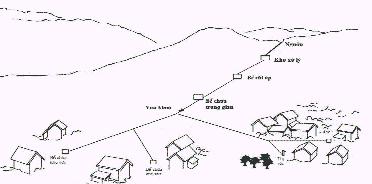 Công ty điện lạnh khái niệm chung về hệ thống cấp nước tự chảy