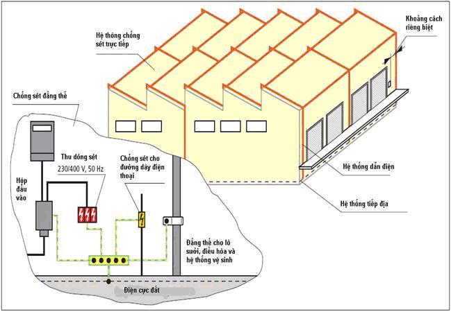Công ty thi công điện và giải pháp chống sét trực tiếp cho nhà tư nhân