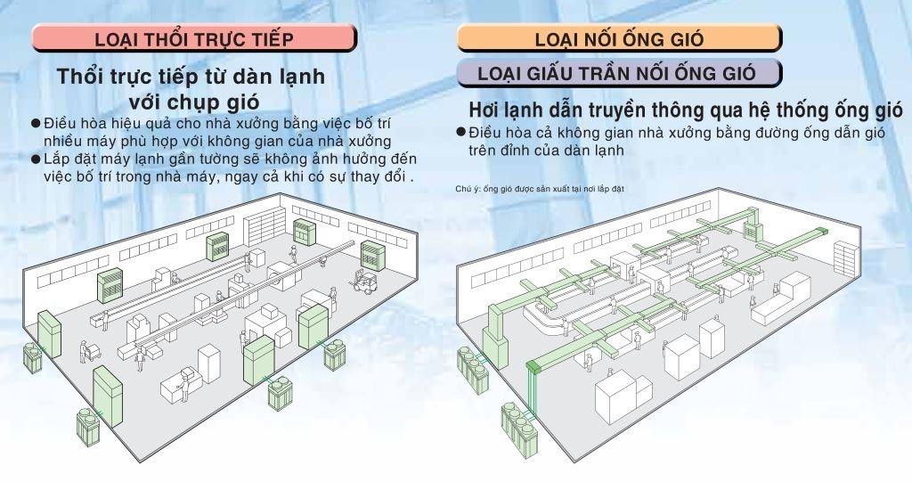 Điều hòa không khí cho nhà xưởng – Lắp đặt dễ dàng, tiết kiệm điện năng, hoạt động ổn định