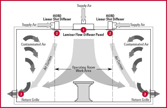 Hệ thống điện lạnh - Hệ thống khí sạch áp lực dương