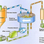 Giải pháp dùng máy khử ẩm rotor hấp thụ chuyên dụng cho kho lạnh để giải quyết hiện tượng đọng sương, đóng băng được các nhà thầu điện lạnh khuyên dùng...