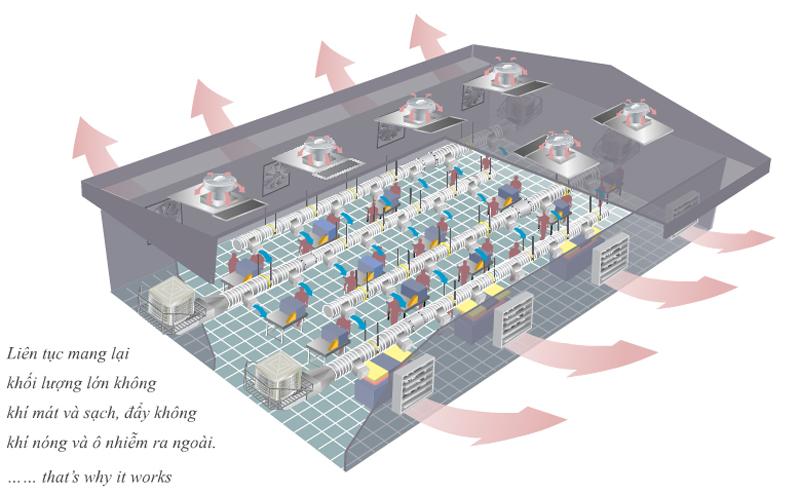 Nhà thầu m&e thi công và thiết kế hệ thống thông gió chuyên nghiệp