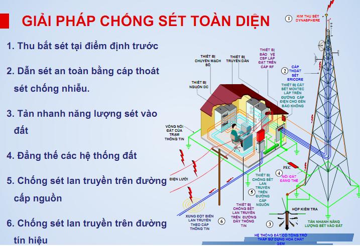 Giải pháp kỹ thuật trong thi công hệ thống điện cho hệ thống tiếp địa