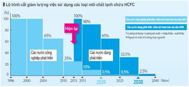 Công ty cơ điện lạnh chia sẻ về chất làm lạnh HFC – 32