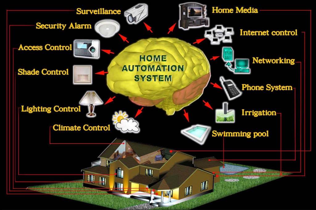 Công ty thi công điện với mô hình Smarthome