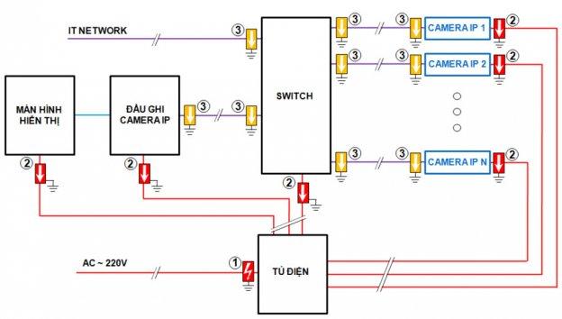 Các dây của đường điện và cáp xử lý dữ liệu dẫn vào/ra phải được công ty thi công điện nối gián tiếp với chống sét đẳng thế thông qua bộ chống sét hiện có..
