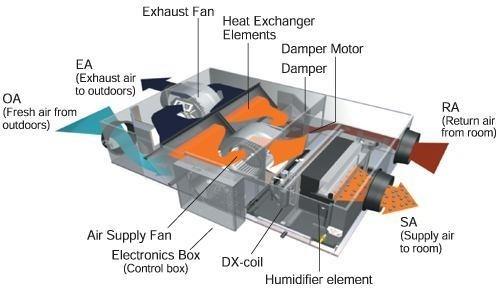 Hệ thống HRV trong hệ thống điện lạnh