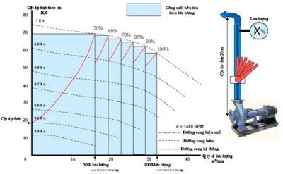 Biến tần cho bơm điều áp tiết kiệm điện trong cơ điện lạnh