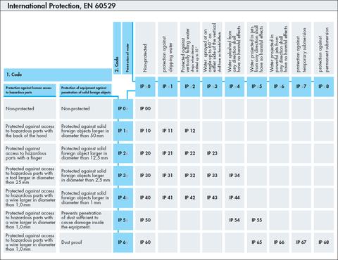 Công ty cơ điện chia sẻ về chỉ số IP của tủ bảng điện