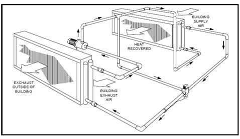 Công ty cơ điên lạnh chia sẻ các dạng hồi nhiệt cho hệ thống điều hòa