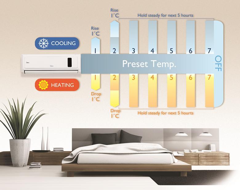 Máy lạnh 2 chiều có thêm khả năng làm ấm