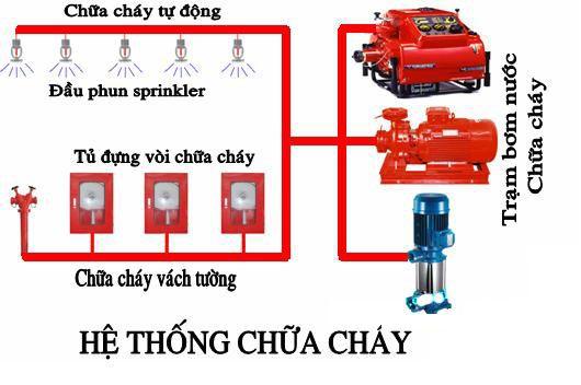 thi-cong-phong-chay-chua-chay-copy