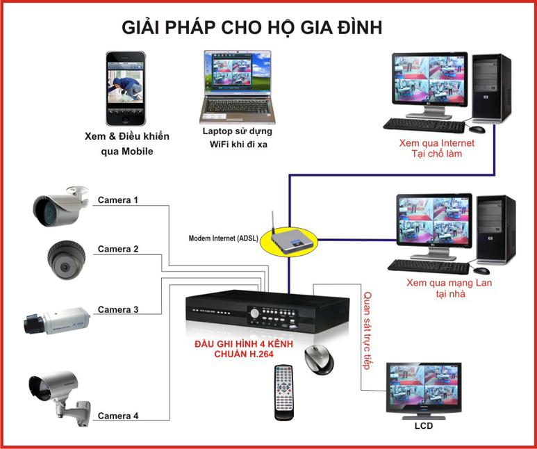 Camera quan sát giúp bạn yên tâm hơn với việc bảo vệ an ninh cho ngôi nhà của mình
